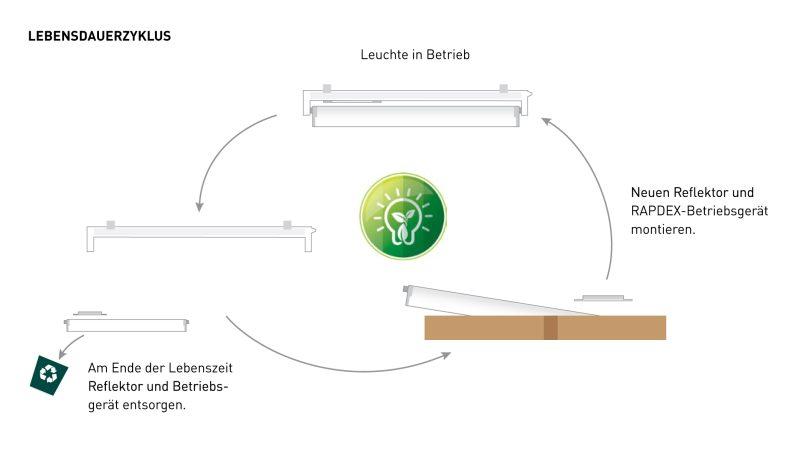 Ein Wechsel von LED-Modul und -Treiber wird meist fällig, während das Gehäuse noch vollkommen intakt ist. Die optionale Austauschbarkeit der Komponenten ist eine ökologische und gleichzeitig kostensparende Lösung.