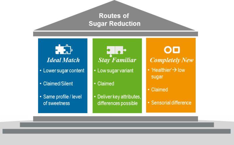 75 Prozent der Verbraucherinnen und Verbraucher möchten weniger Zucker in Nahrungsmitteln und Getränken. Drei Wege zur Zuckerreduktion entsprechen dabei den unterschiedlichen Geschmackserwartungen und -präferenzen.