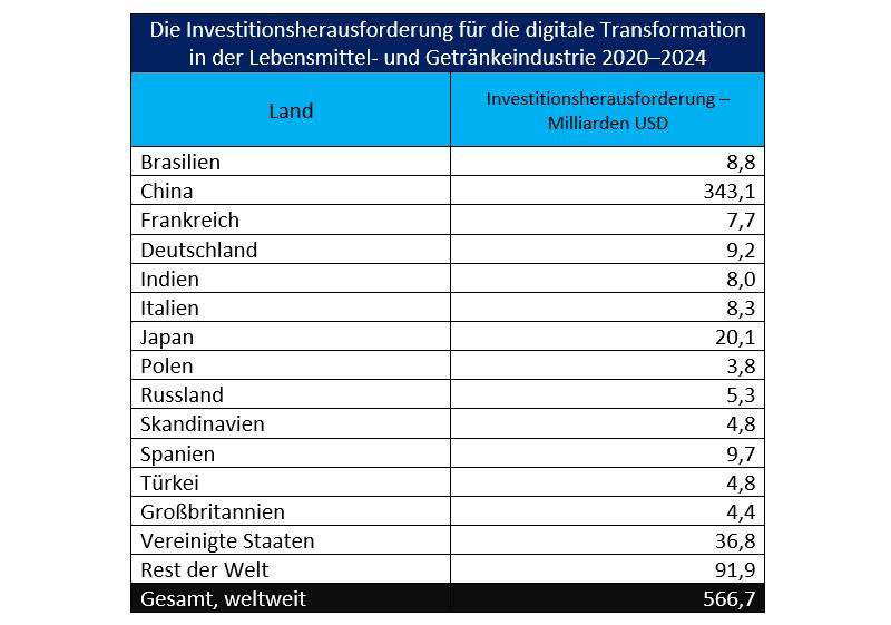 Umfang der Investitionsherausforderung, vor der die globale Lebensmittel- und Getränkeindustrie bei der Implementierung intelligenter Industrietechnologie im Zeitraum 2020 bis 2024 steht (Tabelle: Siemens Financial Services).