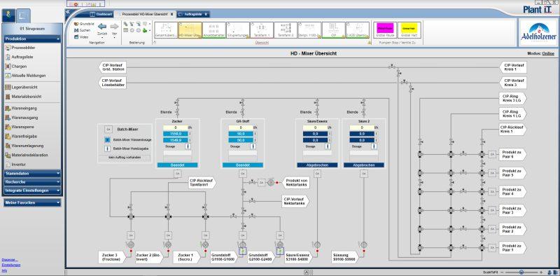 Prozessbild des Batch-Mixers.