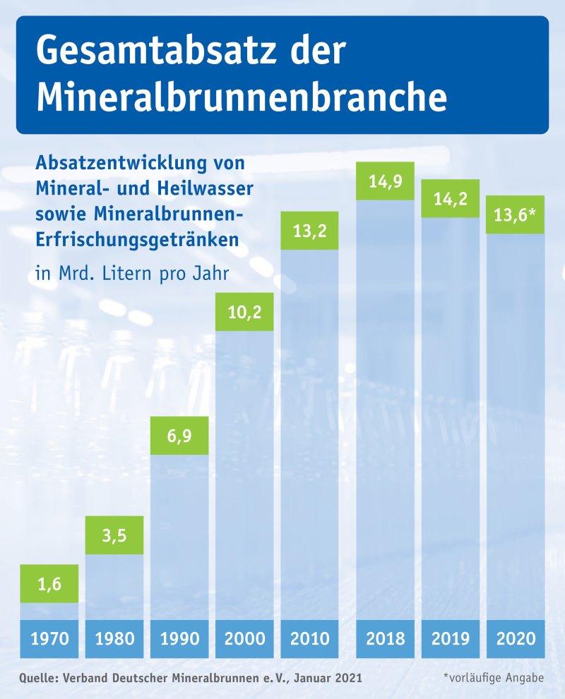 Gesamtabsatz der Mineralbrunnenbranche von 1970 bis heute.