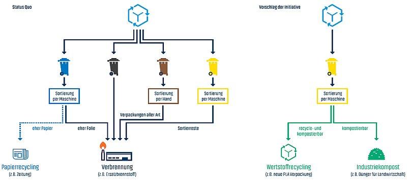 Die Initiative schlägt vor, kompostierbare Verpackungen nicht nur über den privaten Heimkompost, sondern auch über die gelbe Wertstofftonne auszusortieren und zu kompostieren (Grafik: Initiative Kreislaufverpackung).